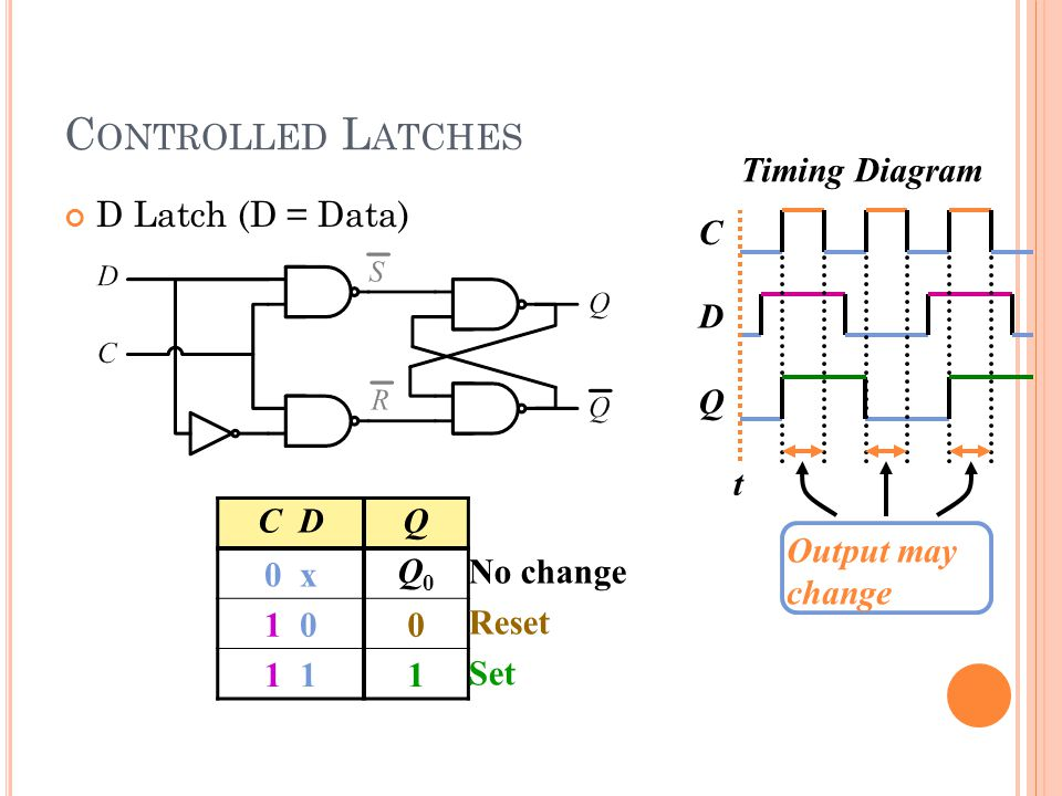 C ONTROLLED L ATCHES C DQ 0 x Q0Q0 1 00 1 1 No change Reset Set C Timing Diagram D Q t Output may change D Latch (D = Data)