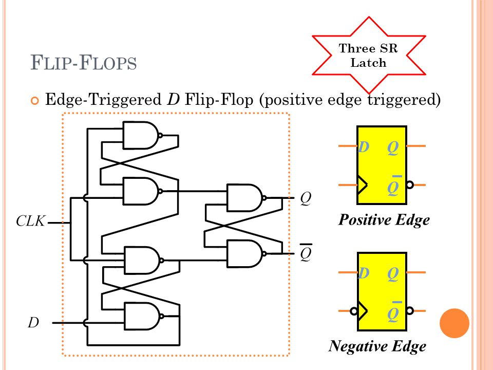 F LIP -F LOPS DQ Q DQ Q Positive Edge Negative Edge Edge-Triggered D Flip-Flop (positive edge triggered) Three SR Latch