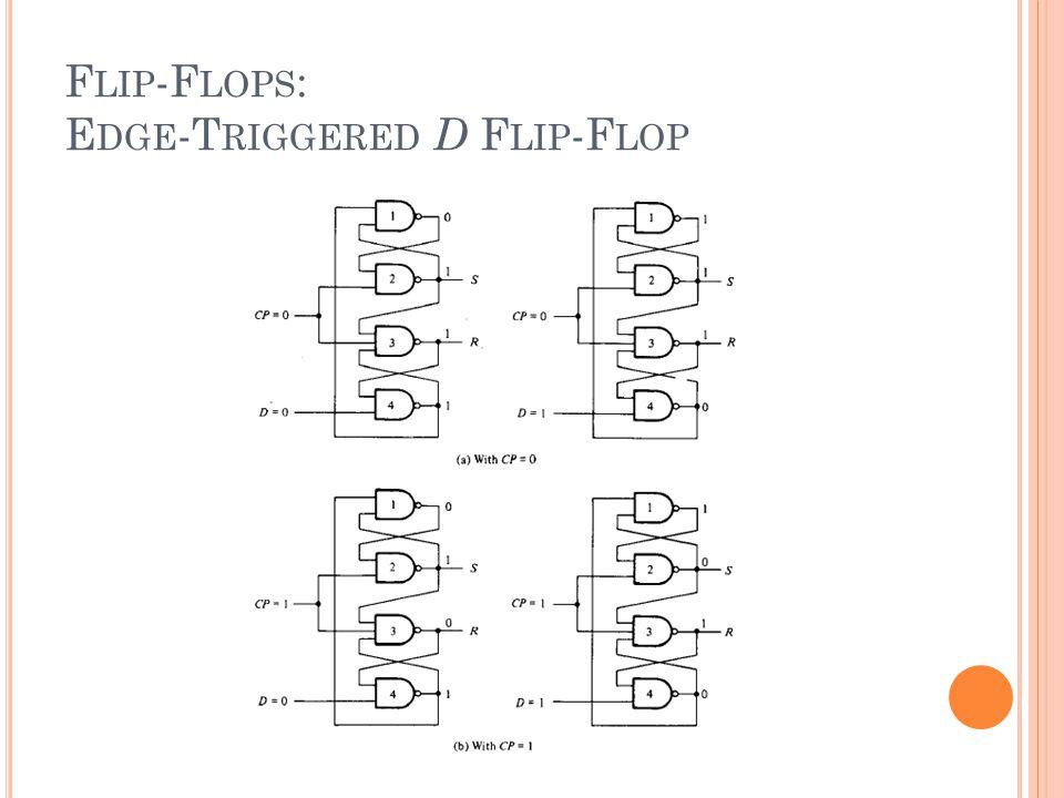F LIP -F LOPS : E DGE -T RIGGERED D F LIP -F LOP