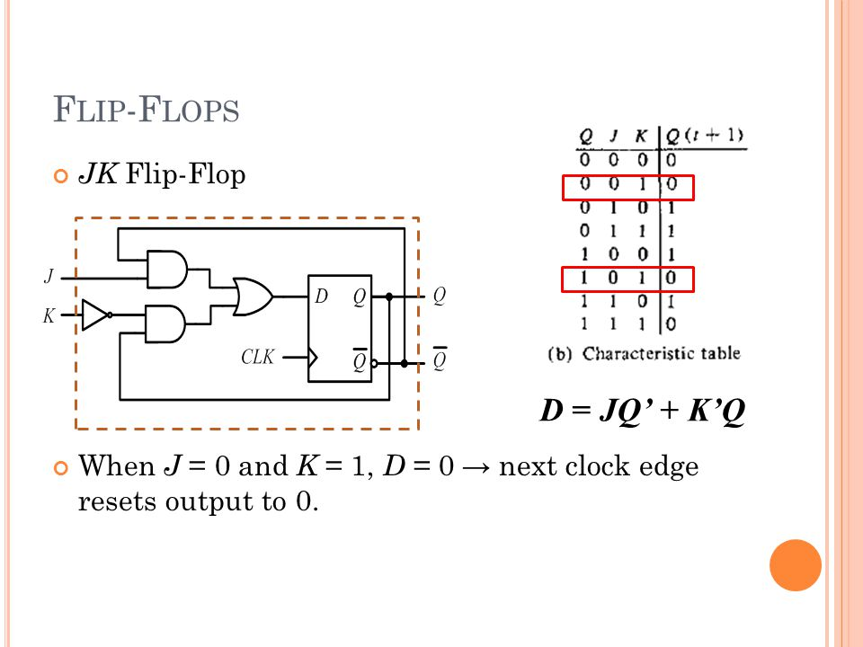 JK Flip-Flop When J = 0 and K = 1, D = 0 → next clock edge resets output to 0.