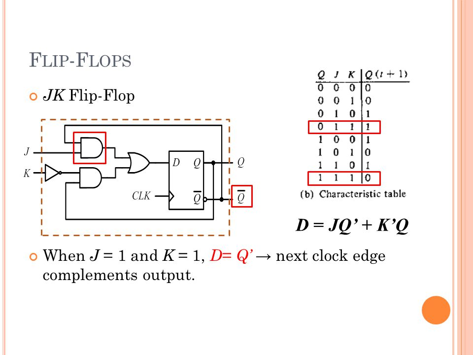 JK Flip-Flop When J = 1 and K = 1, D = Q' → next clock edge complements output.