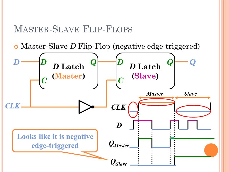 M ASTER -S LAVE F LIP -F LOPS D Latch (Master) DCDC Q D Latch (Slave) DCDC QQD CLK D Q Master Q Slave Looks like it is negative edge-triggered MasterSlave Master-Slave D Flip-Flop (negative edge triggered)
