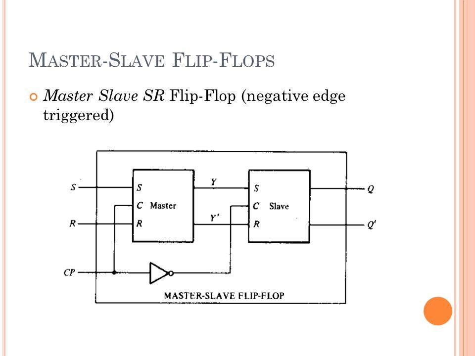 Master Slave SR Flip-Flop (negative edge triggered) M ASTER -S LAVE F LIP -F LOPS