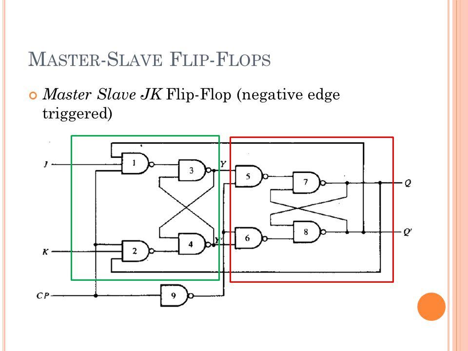Master Slave JK Flip-Flop (negative edge triggered) M ASTER -S LAVE F LIP -F LOPS