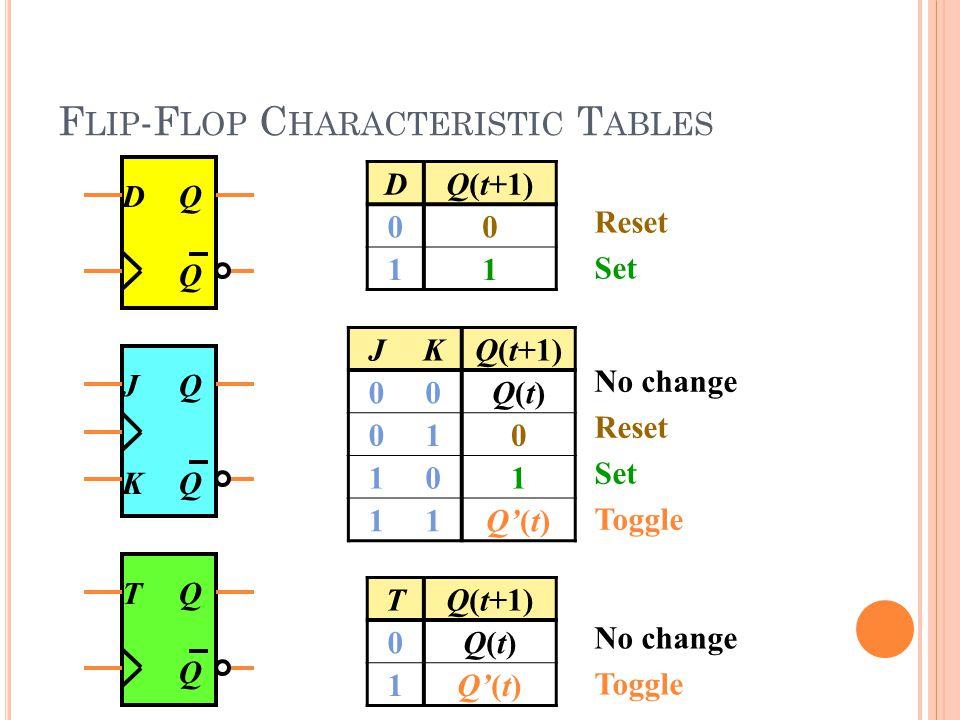 F LIP -F LOP C HARACTERISTIC T ABLES DQ Q DQ(t+1) 00 11 Reset Set JKQ(t+1) 00Q(t)Q(t) 010 101 11Q'(t) No change Reset Set Toggle JQ QK TQ Q TQ(t+1) 0Q