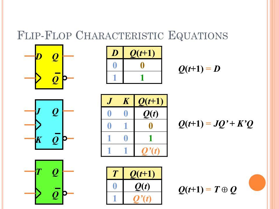 F LIP -F LOP C HARACTERISTIC E QUATIONS DQ Q DQ(t+1) 00 11 Q(t+1) = D JKQ(t+1) 00Q(t)Q(t) 010 101 11Q'(t) Q(t+1) = JQ' + K'Q JQ QK TQ Q TQ(t+1) 0Q(t)Q