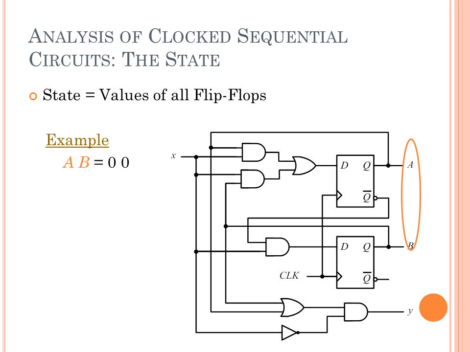 A NALYSIS OF C LOCKED S EQUENTIAL C IRCUITS : T HE S TATE State = Values of all Flip-Flops Example A B = 0 0