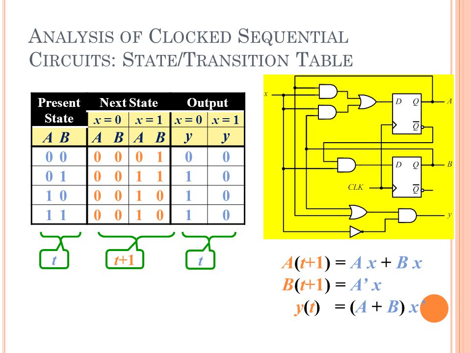 A NALYSIS OF C LOCKED S EQUENTIAL C IRCUITS : S TATE /T RANSITION T ABLE A(t+1) = A x + B x B(t+1) = A' x y(t) = (A + B) x' Present State Next StateOutput x = 0x = 1x = 0x = 1 ABABAB yy 00000100 01001110 10001010 11001010 t+1 t t