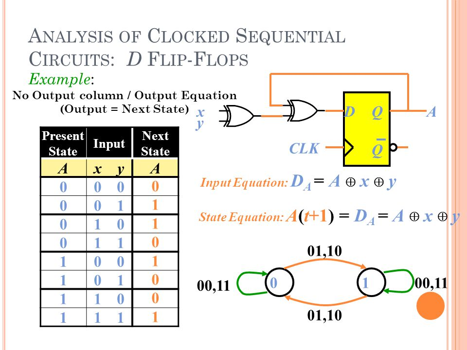 Example : A NALYSIS OF C LOCKED S EQUENTIAL C IRCUITS : D F LIP -F LOPS DQ Q x CLK y A Present State Input Next State AxyA 000 001 010 011 100 101 110 111 0 1 1 0 1 0 0 1 01 00,11 01,10 State Equation: A(t+1) = D A = A  x  y Input Equation: D A = A  x  y No Output column / Output Equation (Output = Next State)