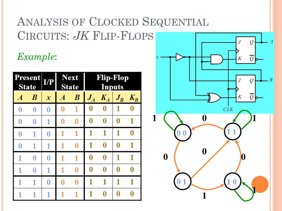 A NALYSIS OF C LOCKED S EQUENTIAL C IRCUITS : JK F LIP -F LOPS Present State I/P Next State Flip-Flop Inputs ABxABJAJA KAKA JBJB KBKB 000 001 010 011