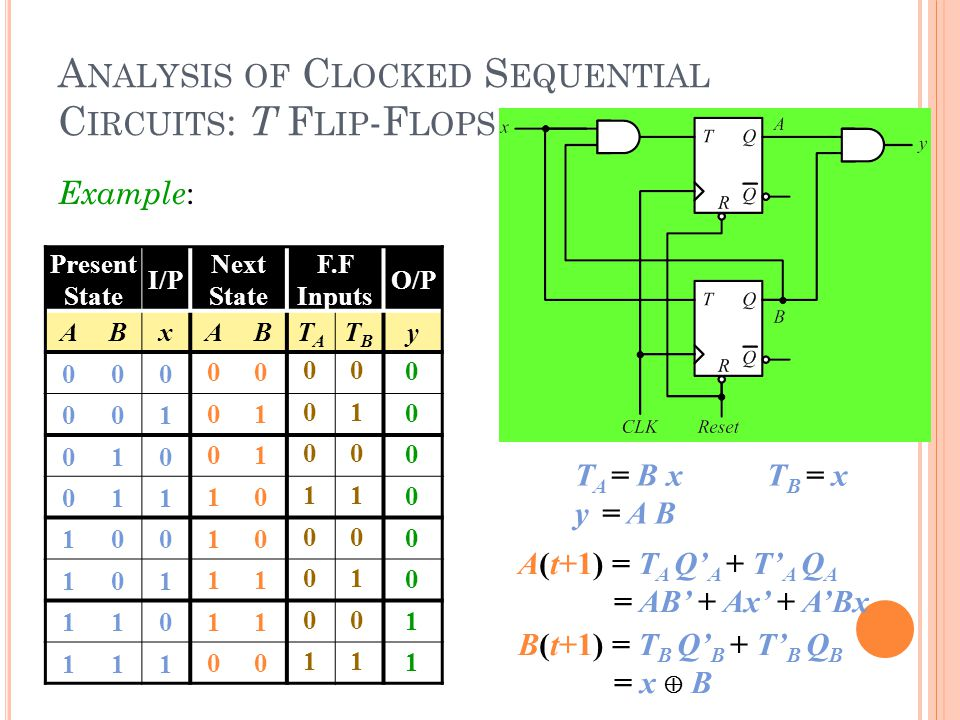 A NALYSIS OF C LOCKED S EQUENTIAL C IRCUITS : T F LIP -F LOPS T A = B xT B = x y = A B A(t+1) = T A Q' A + T' A Q A = AB' + Ax' + A'Bx B(t+1) = T B Q' B + T' B Q B = x  B Present State I/P Next State F.F Inputs O/P ABxABTATA TBTB y 000 001 010 011 100 101 110 111 0 0 1 0 1 0 0 1 0 1 0 0 1 1 0 1 0 0000001100000011