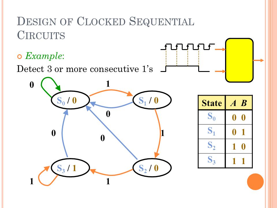 D ESIGN OF C LOCKED S EQUENTIAL C IRCUITS S0 / 0S0 / 0S 1 / 0 S 3 / 1S 2 / 0 0 1 1 0 0 1 0 1 StateA B S0S0 0 S1S1 0 1 S2S2 1 0 S3S3 1 Example : Detect 3 or more consecutive 1's