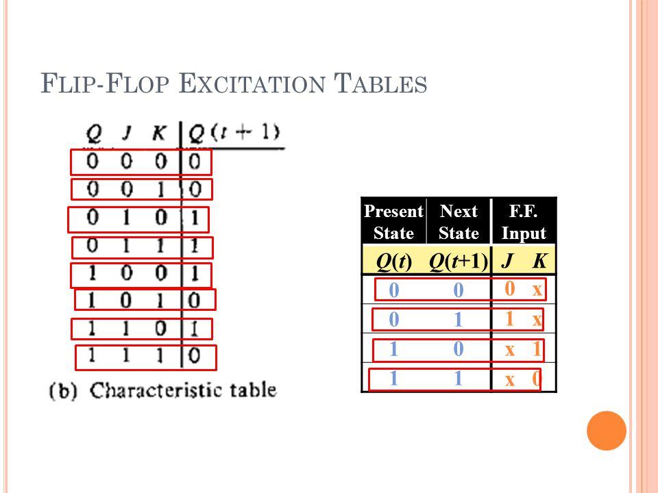99 F LIP -F LOP E XCITATION T ABLES Present State Next State F.F. Input Q(t)Q(t)Q(t+1)JK 00 01 10 11 0 x 1 x x 1 x 0