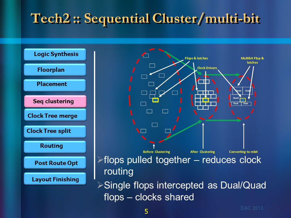 DAC 2013 5 Tech2 :: Sequential Cluster/multi-bit Logic Synthesis Floorplan Placement Clock Tree merge Clock Tree split Routing Post Route Opt Layout F