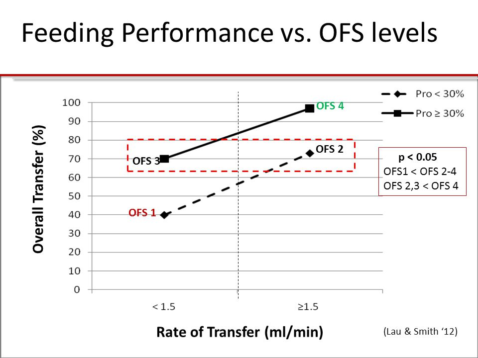 Overall Transfer (%) Rate of Transfer (ml/min) OFS 3 OFS 4 OFS 1 OFS 2 p < 0.05 OFS1 < OFS 2-4 OFS 2,3 < OFS 4 (Lau & Smith '12) Feeding Performance vs.