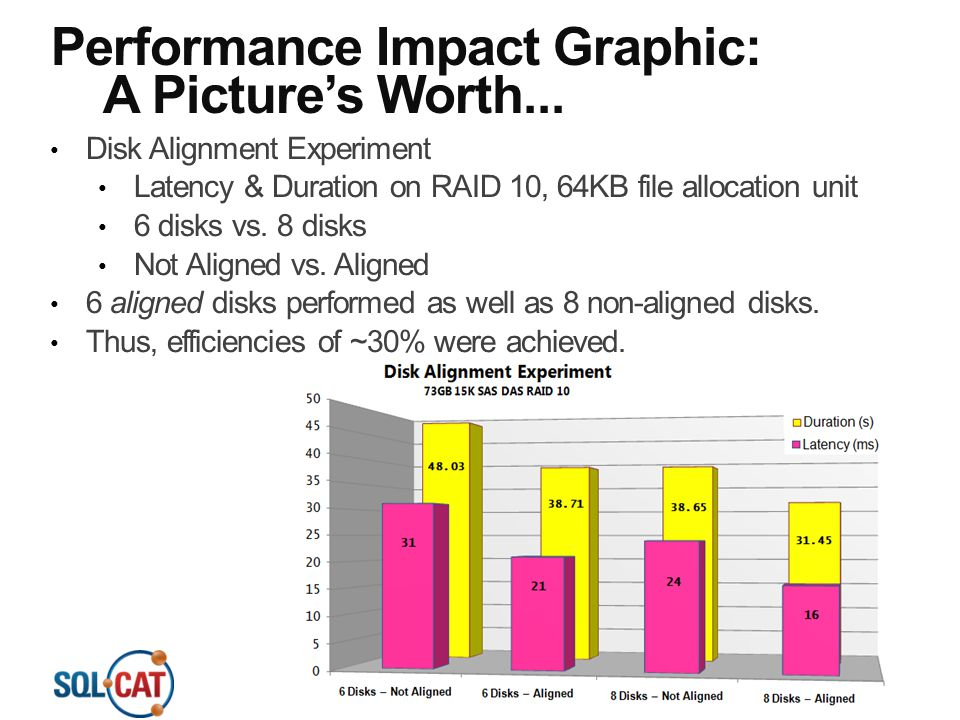 Performance Impact Graphic: A Picture's Worth... Disk Alignment Experiment Latency & Duration on RAID 10, 64KB file allocation unit 6 disks vs. 8 disk