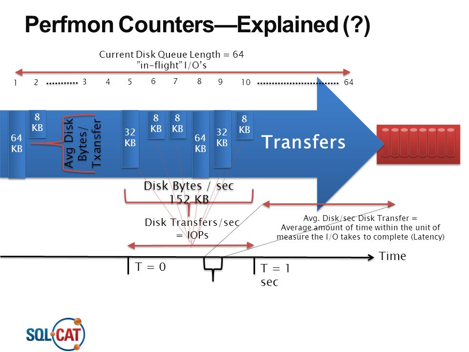 Transfers Perfmon Counters—Explained (?) 64 KB 8 KB 8 KB 32 KB Avg Disk Bytes/ Txansfer 8 KB 8 KB 8 KB 8 KB 64 KB 32 KB 8 KB 8 KB Disk Bytes / sec 152