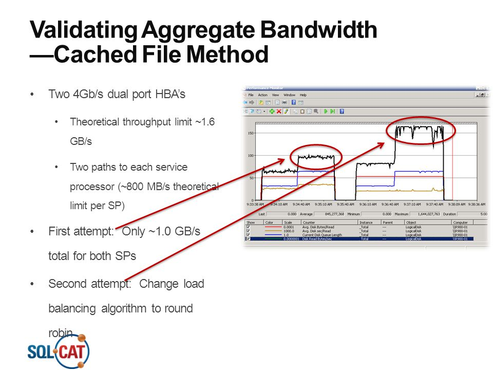 Validating Aggregate Bandwidth —Cached File Method Two 4Gb/s dual port HBA's Theoretical throughput limit ~1.6 GB/s Two paths to each service processo