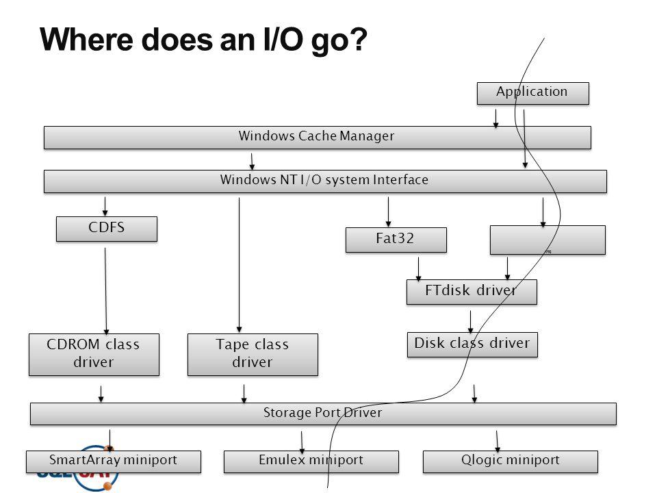 Where does an I/O go? NTFS Windows NT I/O system Interface Fat32 Application Windows Cache Manager CDFS FTdisk driver Tape class driver CDROM class dr