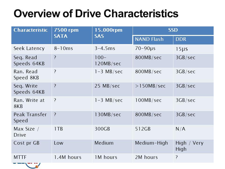 Overview of Drive Characteristics Characteristic7500 rpm SATA 15.000rpm SAS SSD NAND FlashDDR Seek Latency8-10ms3-4.5ms70-90µs 15 µs Seq. Read Speeds