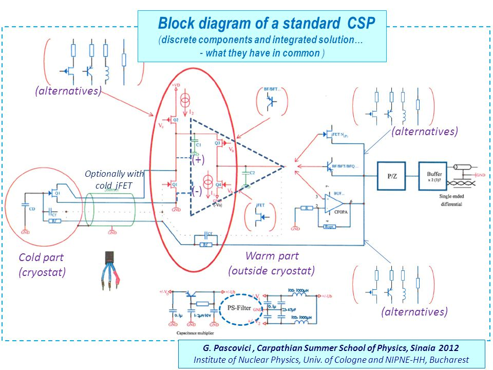 Block diagram of a standard CSP ( discrete components and integrated solution… - what they have in common ) Cold part (cryostat) Warm part (outside cryostat) (alternatives) Optionally with cold jFET G.