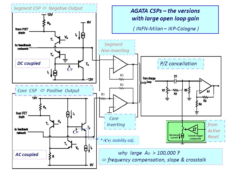27 R1 Segment Non-Inverting Segment CSP  Negative Output Core Inverting AGATA CSPs – the versions with large open loop gain ( INFN-Milan – IKP-Cologne ) P/Z cancellation from Active Reset why large A o > 100,000 .