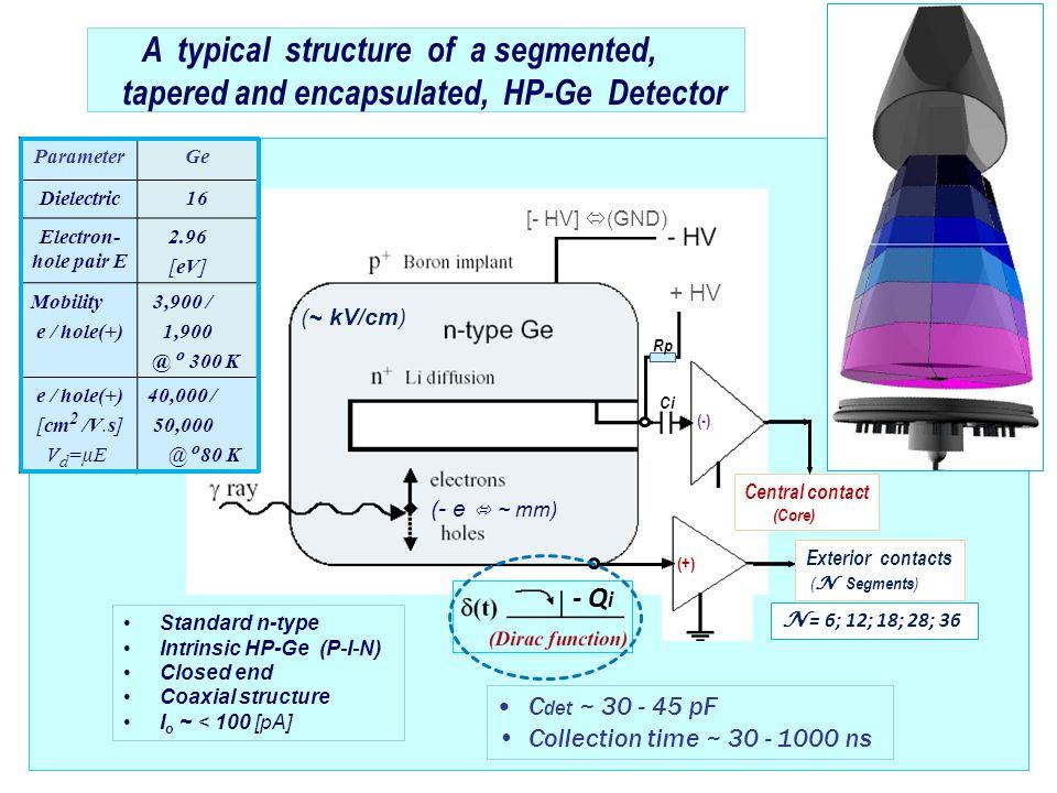 44 Cold part Warm part AGATA HP-Ge Detector Front-End Electronics G.