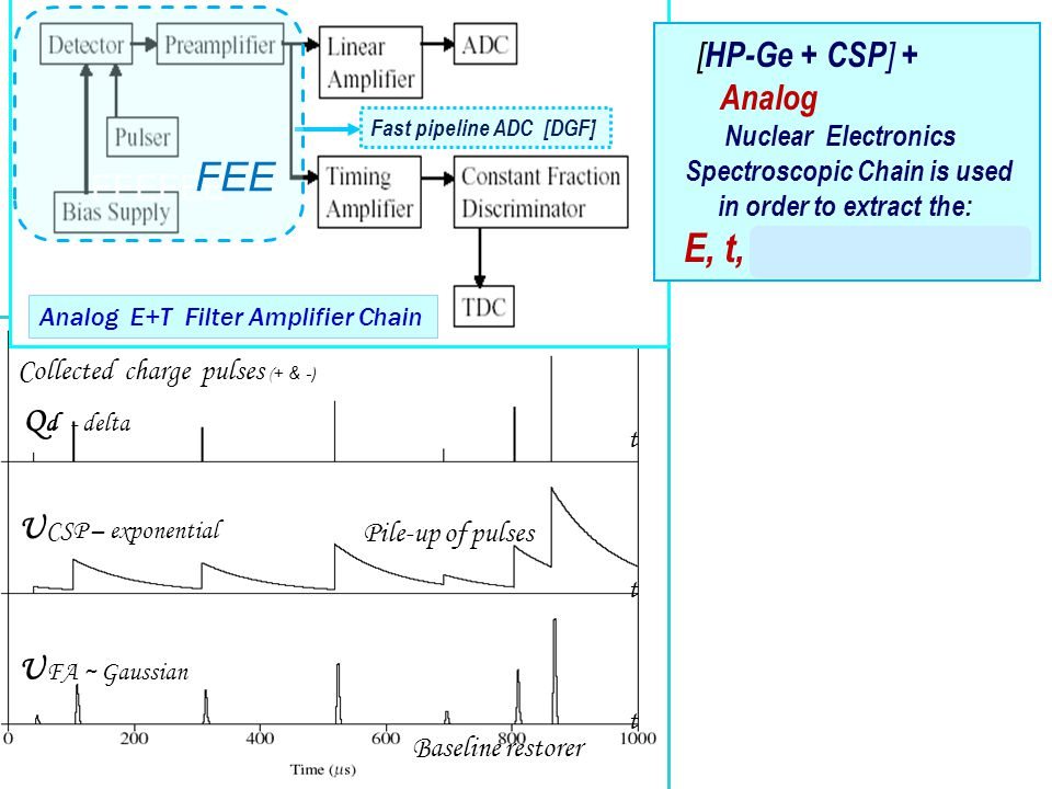 Q d - delta U CSP – exponential U FA ~ Gaussian t t t Pile-up of pulses Baseline restorer Collected charge pulses ( + & - ) Digital Filters (Fast, Slow) Fast Pipe line ADC [DGF] FFEFEE Fast pipeline ADC [DGF] Analog E+T Filter Amplifier Chain FEE [ HP-Ge + CSP ] + Analog Nuclear Electronics Spectroscopic Chain is used in order to extract the: E, t, position (r, azimuth)