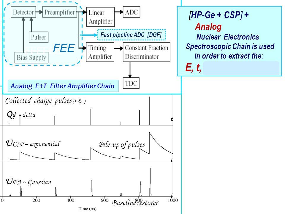 25 Best performance: Majorana dedicated FEE (PTFE~0.4mm; Cu~0.2mm;C~0.6pF; R ~2GΩ Amorphous Ge (Mini Systems) ~ 55 eV (FWHM) @ ~ 50 µs (FWHM) BF862 (2V; 10mA) 1pF; 1 GΩ BAT17 diode (GERDA) Test Pulser .