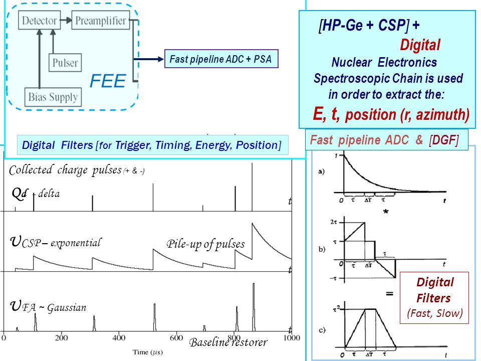 t t t Pile-up of pulses Baseline restorer Digital Filters (Fast, Slow) Fast pipeline ADC + PSA Fast pipeline ADC & [ DGF ] Collected charge pulses ( + & - ) U CSP – exponential U FA ~ Gaussian Q d - delta Digital Filters [ for Trigger, Timing, Energy, Position] FEE [ HP-Ge + CSP ] + Digital Nuclear Electronics Spectroscopic Chain is used in order to extract the: E, t, position (r, azimuth)