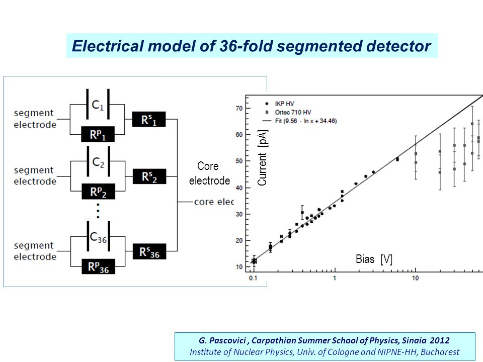 Electrical model of 36-fold segmented detector Core electrode Current [pA] Bias [V] G.