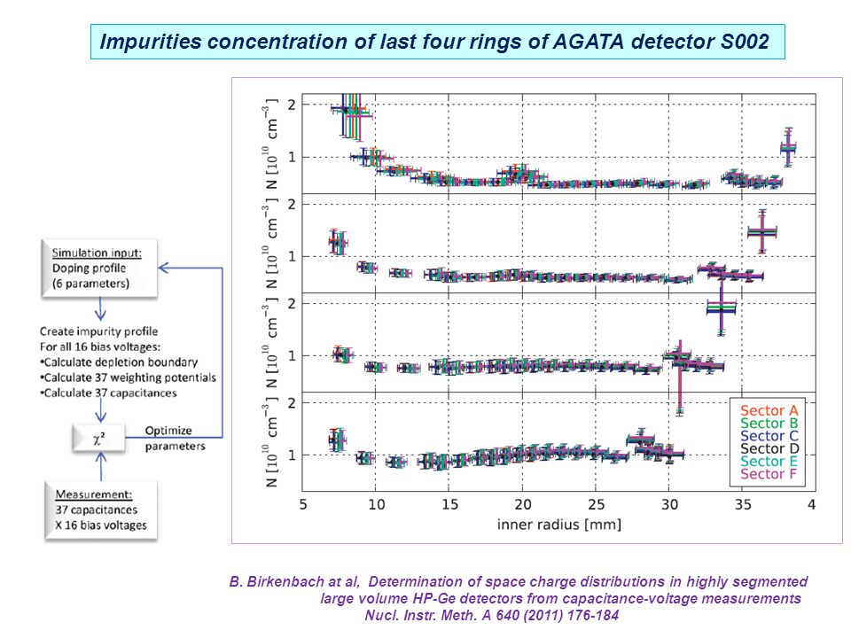 Impurities concentration of last four rings of AGATA detector S002 B.