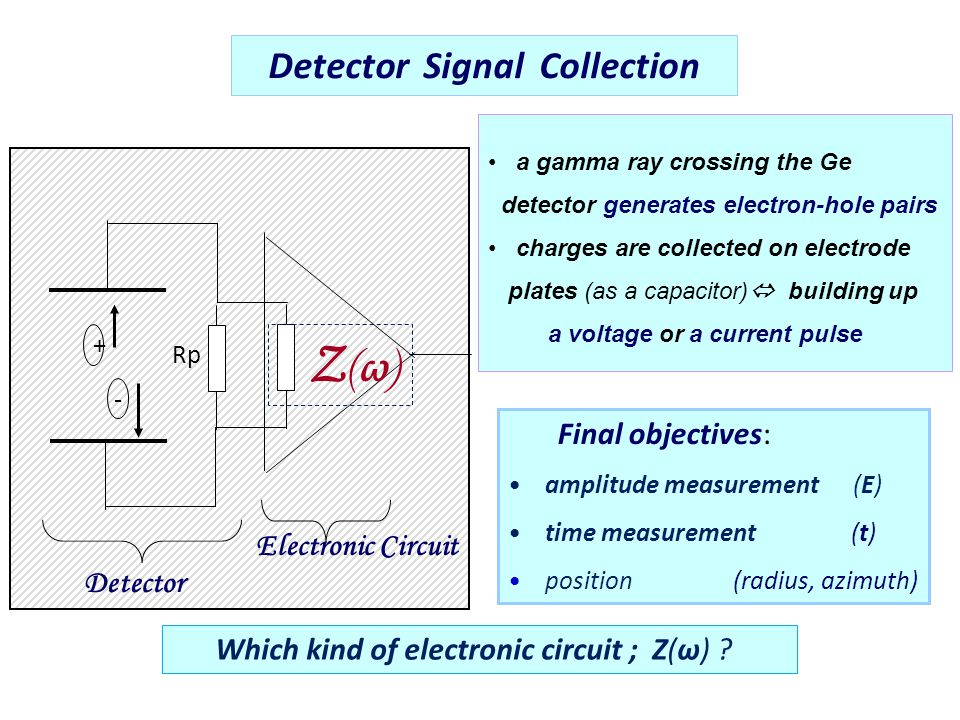 Dynamic range issue (DC - coupled) Factors contributing to saturation: - Conversion factor – ( step amplitude / energy unit  [mV/MeV] ); - Counting rate [c.