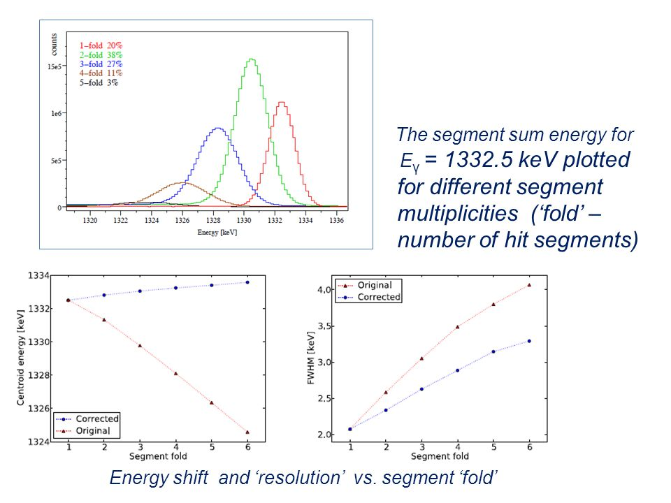 The segment sum energy for E γ = 1332.5 keV plotted for different segment multiplicities ('fold' – number of hit segments) Energy shift and 'resolution' vs.