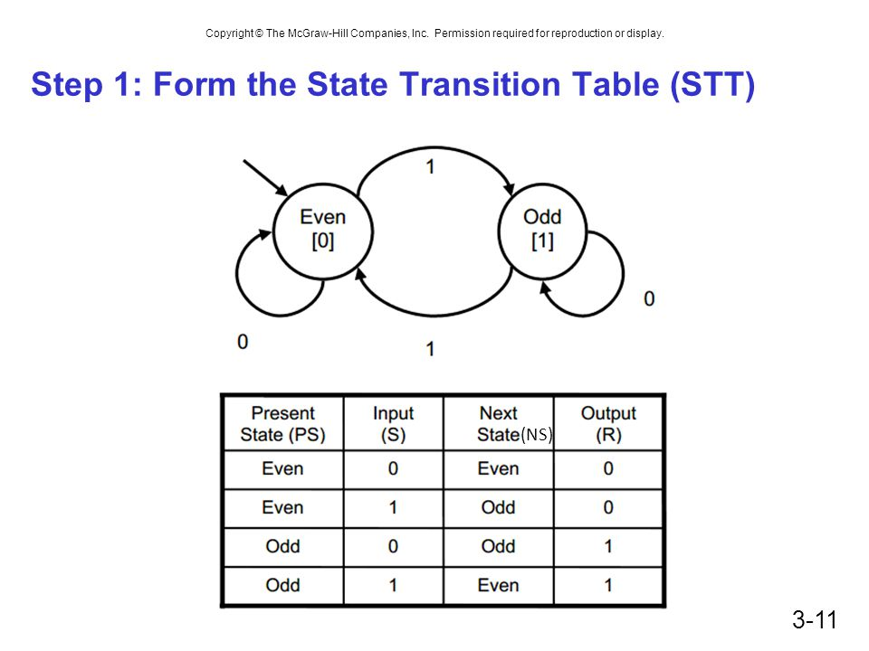 Copyright © The McGraw-Hill Companies, Inc. Permission required for reproduction or display. Step 1: Form the State Transition Table (STT) 3-11 (NS)