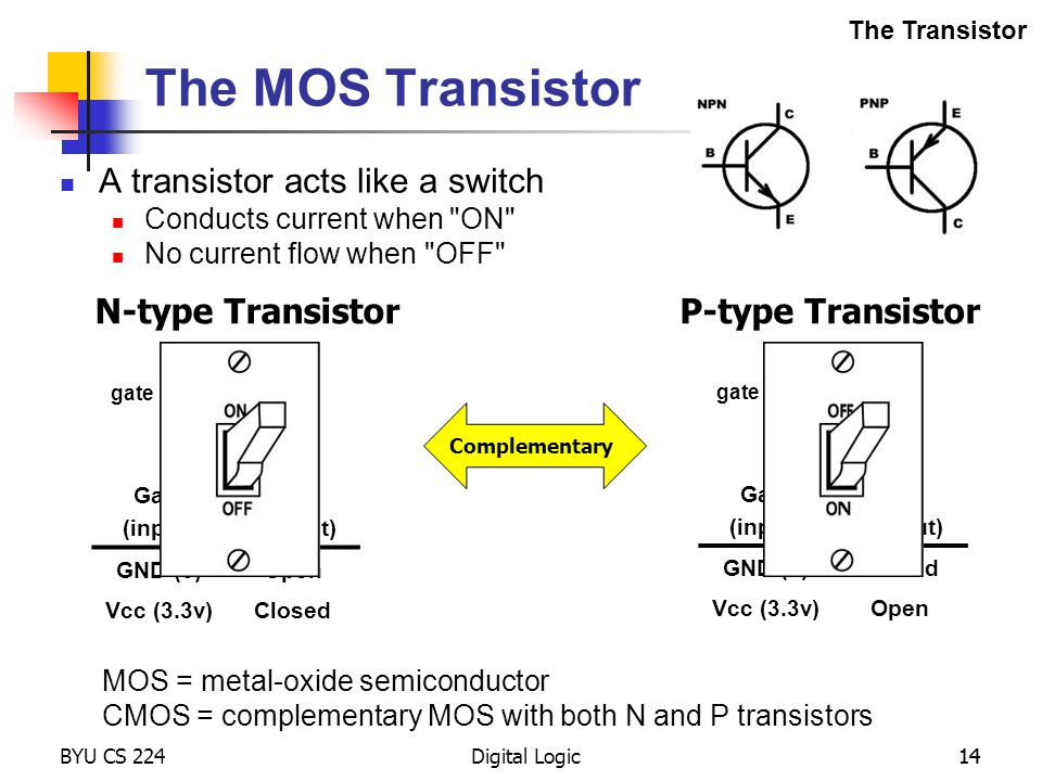 Digital Logic current flow gate N-type Transistor 14 The MOS Transistor A transistor acts like a switch Conducts current when