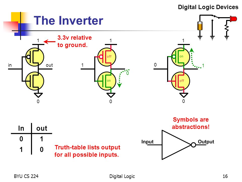 BYU CS 224Digital Logic16 The Inverter in 1 0 out0 1 0 1 on off 1 1 0 0 on off Truth-table lists output for all possible inputs. Symbols are abstracti