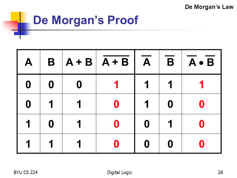 BYU CS 224Digital Logic26 De Morgan's Proof De Morgan's Law ABA + B AB A  B 00 0 0 1 1 11 0 1 1 1 1 0 0 0 1 0 0 0 1 1 0 0 1 0 1 0
