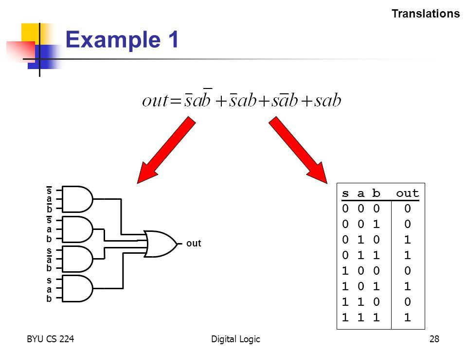 BYU CS 224Digital Logic28 Example 1 Translations out s a b s a b s a b s a b s a b out 0 0 0 0 1 0 0 1 0 1 1 1 1 0 0 0 1 0 1 1 1 1 0 0 1 1