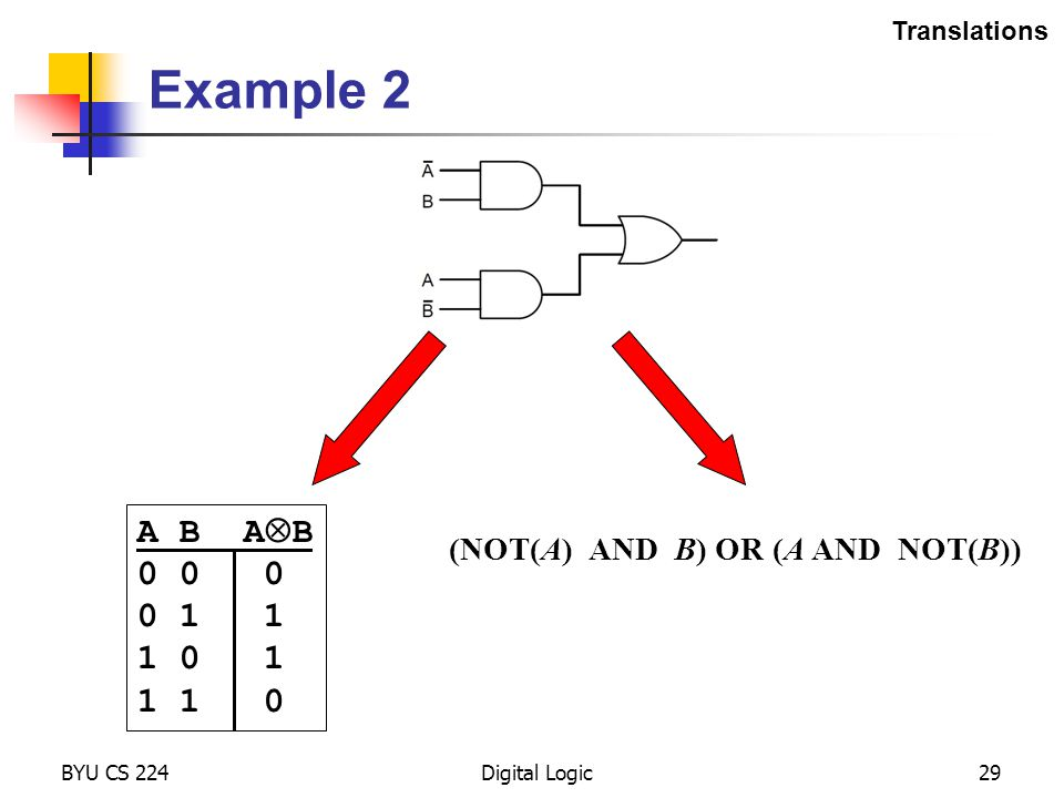 Example 2 BYU CS 224Digital Logic29 (NOT(A) AND B) OR (A AND NOT(B)) Translations A B A  B 0 0 0 0 1 1 1 0 1 1 1 0