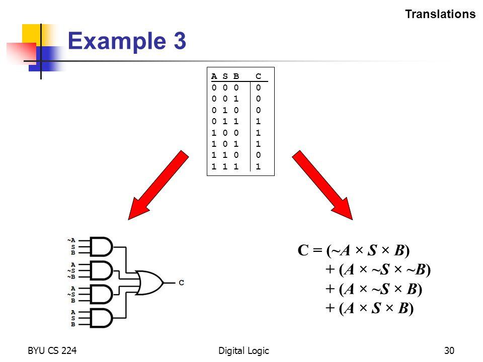 Example 3 BYU CS 224Digital Logic30 C = (~A × S × B) + (A × ~S × ~B) + (A × ~S × B) + (A × S × B) A S B C 0 0 0 0 1 0 0 1 0 0 0 1 1 1 1 0 0 1 1 0 1 1
