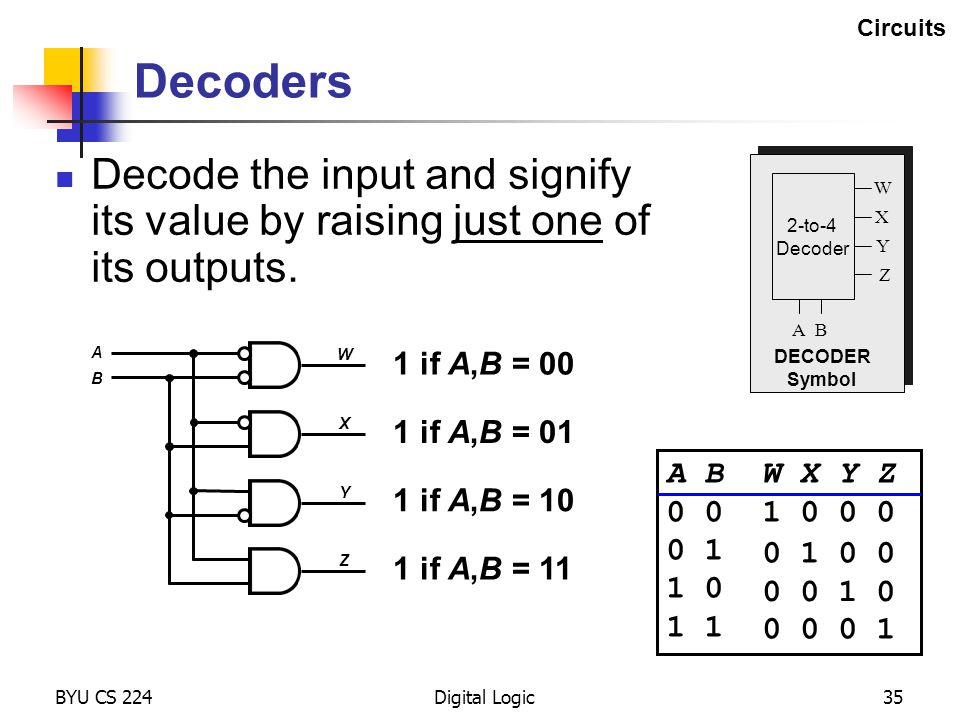 BYU CS 224Digital Logic35 Decoders Decode the input and signify its value by raising just one of its outputs. 2-to-4 Decoder A B W X Y Z DECODER Symbo