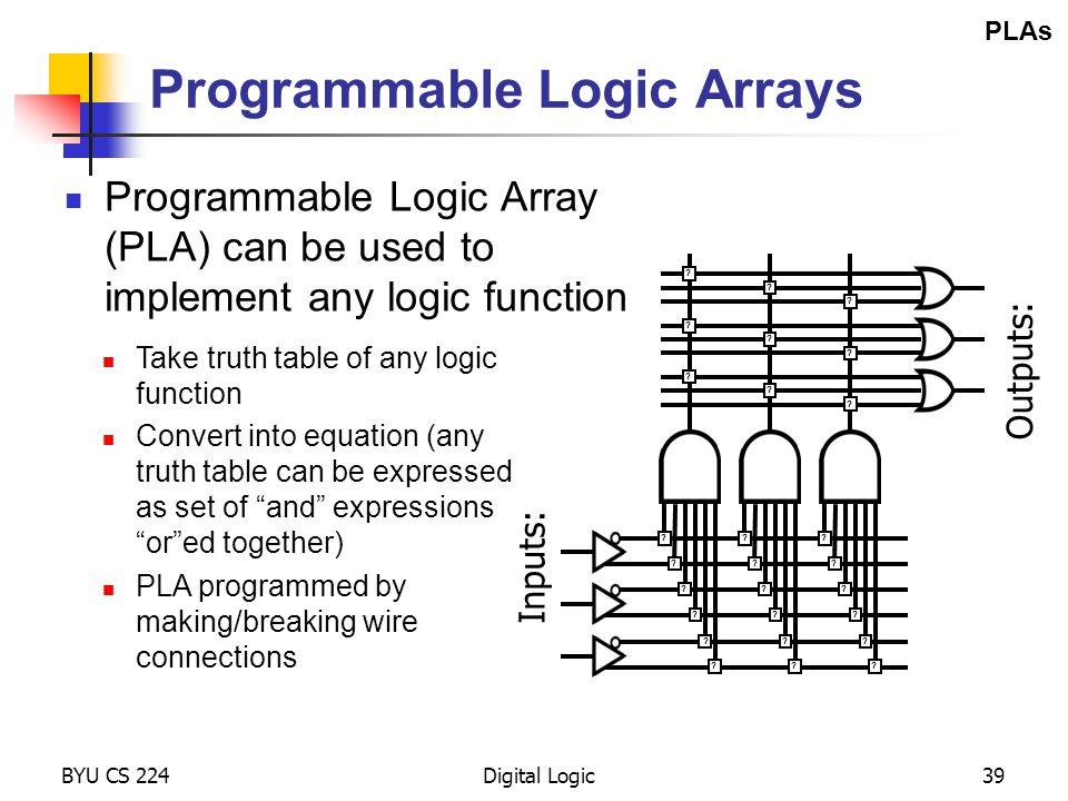 BYU CS 224Digital Logic39 Programmable Logic Arrays Programmable Logic Array (PLA) can be used to implement any logic function ? ? ? ? ? ? ? ? ? ? ? ?