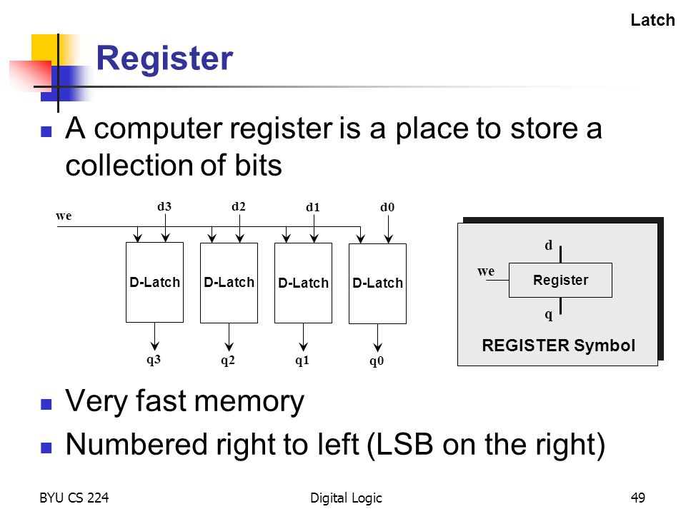 BYU CS 224Digital Logic49 Register A computer register is a place to store a collection of bits Very fast memory Numbered right to left (LSB on the ri
