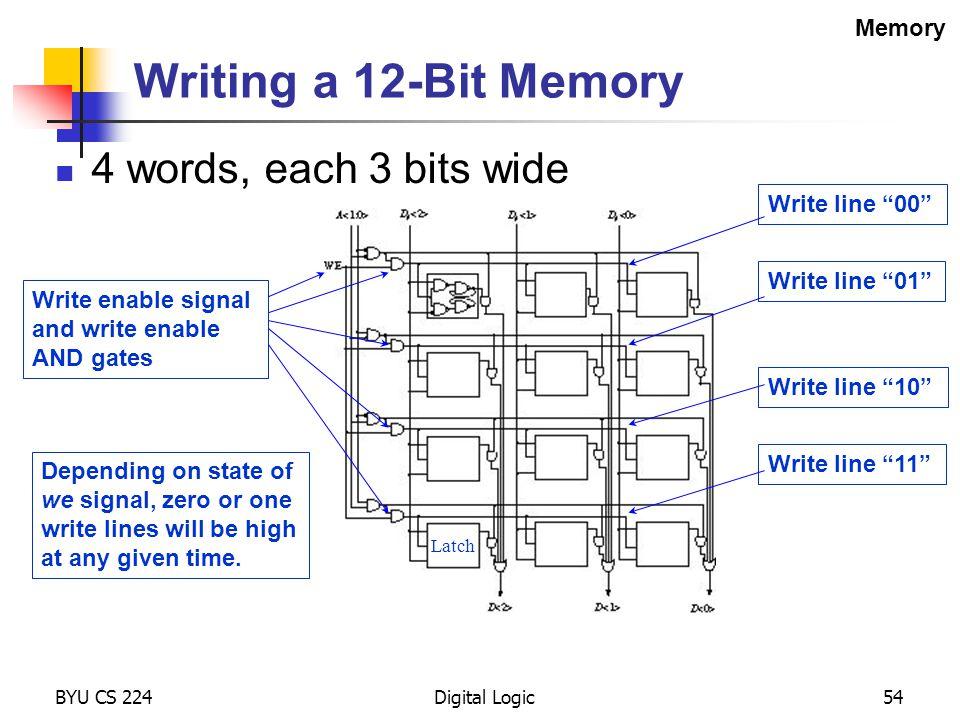 "BYU CS 224Digital Logic54 Writing a 12-Bit Memory 4 words, each 3 bits wide Write line ""00"" Write line ""01"" Write line ""10"" Write line ""11"" Latch Depe"