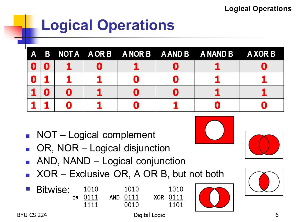 BYU CS 224Digital Logic37 Adders At each digit position add together the 2 operands and the carry-in Full Adder a0b0 s0 c0 Full Adder a1b1 s1 c1 Full Adder a2b2 s2 c2 Full Adder a3b3 s3 c3 '0' Just like longhand addition except it's in binary...