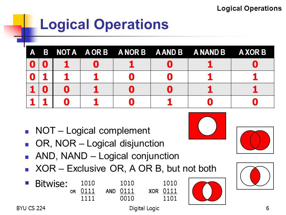 0 BYU CS 224Digital Logic7 Arithmetic Operations ADD – Summation, commutative and associative SUB – Difference, neither commutative nor associative NEG – Additive inverse Arithmetic Operations 2 -8 4-4 6-6 -2 1 3 5 7-7 -5 -3 - 1010 (-6) ADD 0111 (7) SUB 0111 (7) NEG 0111 (7) 0001 (1) 0011 (3) 1001 (-7)  Bitwise: +