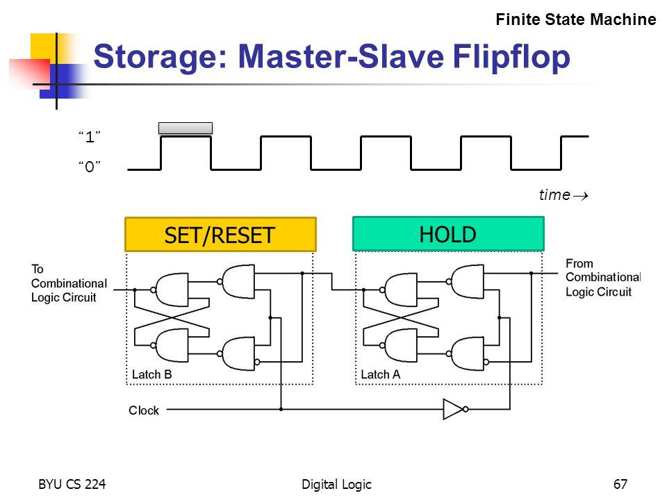"Storage: Master-Slave Flipflop BYU CS 224Digital Logic67 Finite State Machine ""1"" ""0"" time  HOLD SET/RESET"