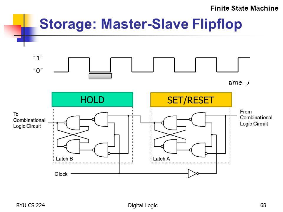 "Storage: Master-Slave Flipflop BYU CS 224Digital Logic68 Finite State Machine ""1"" ""0"" time  HOLD SET/RESET"