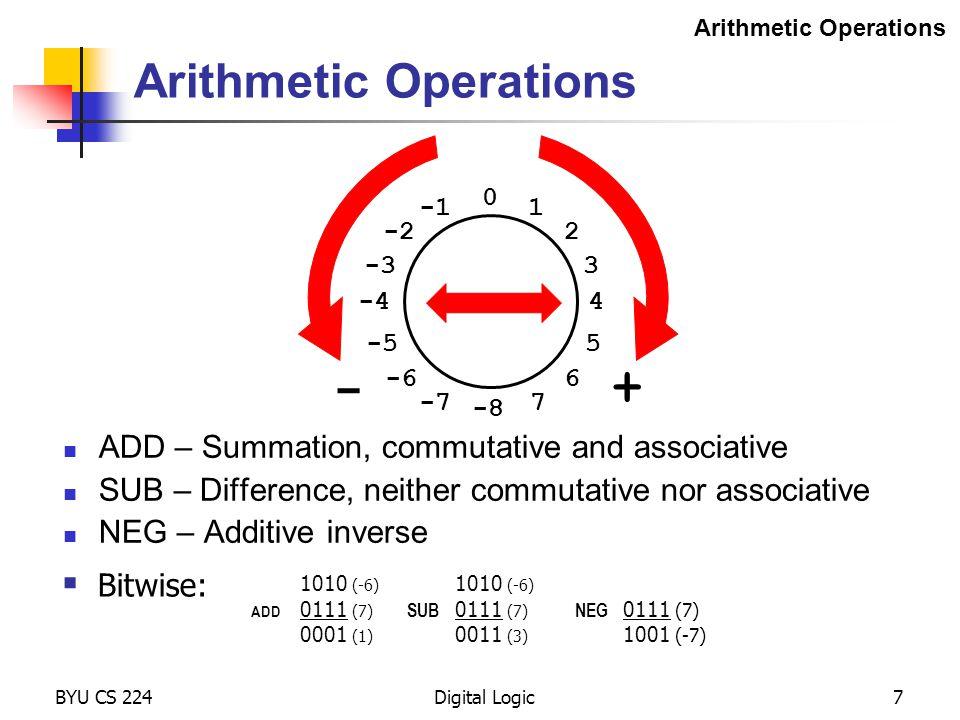 0 BYU CS 224Digital Logic7 Arithmetic Operations ADD – Summation, commutative and associative SUB – Difference, neither commutative nor associative NE